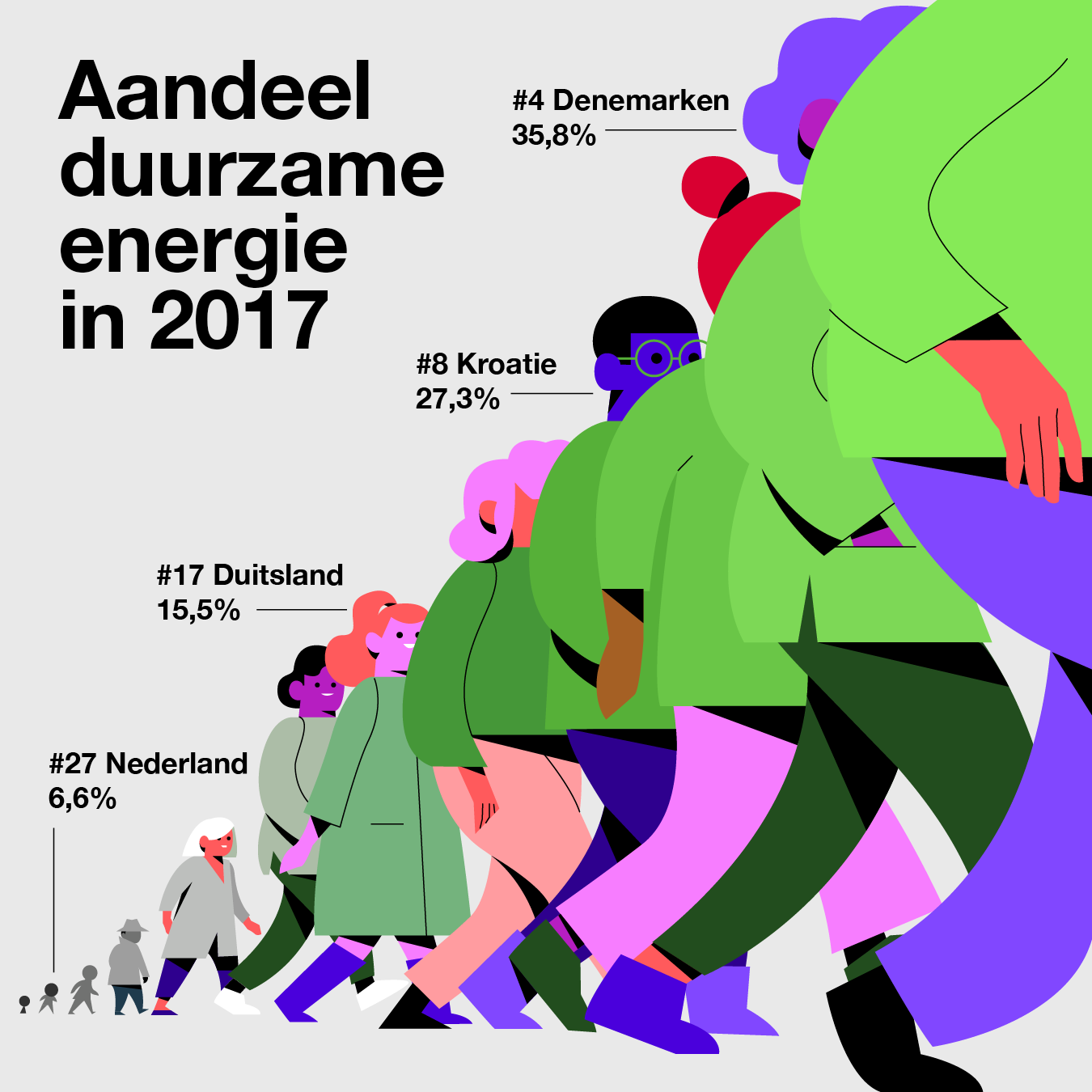 Aandeel duurzame energie in 2017