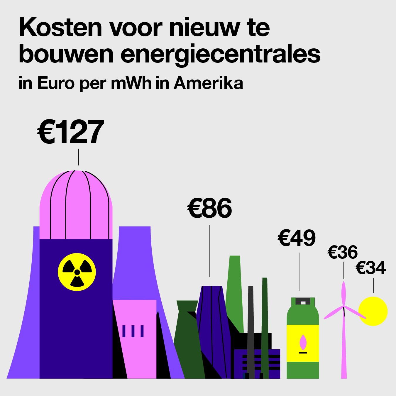 Kosten voor nieuw te bouwen energiecentrales