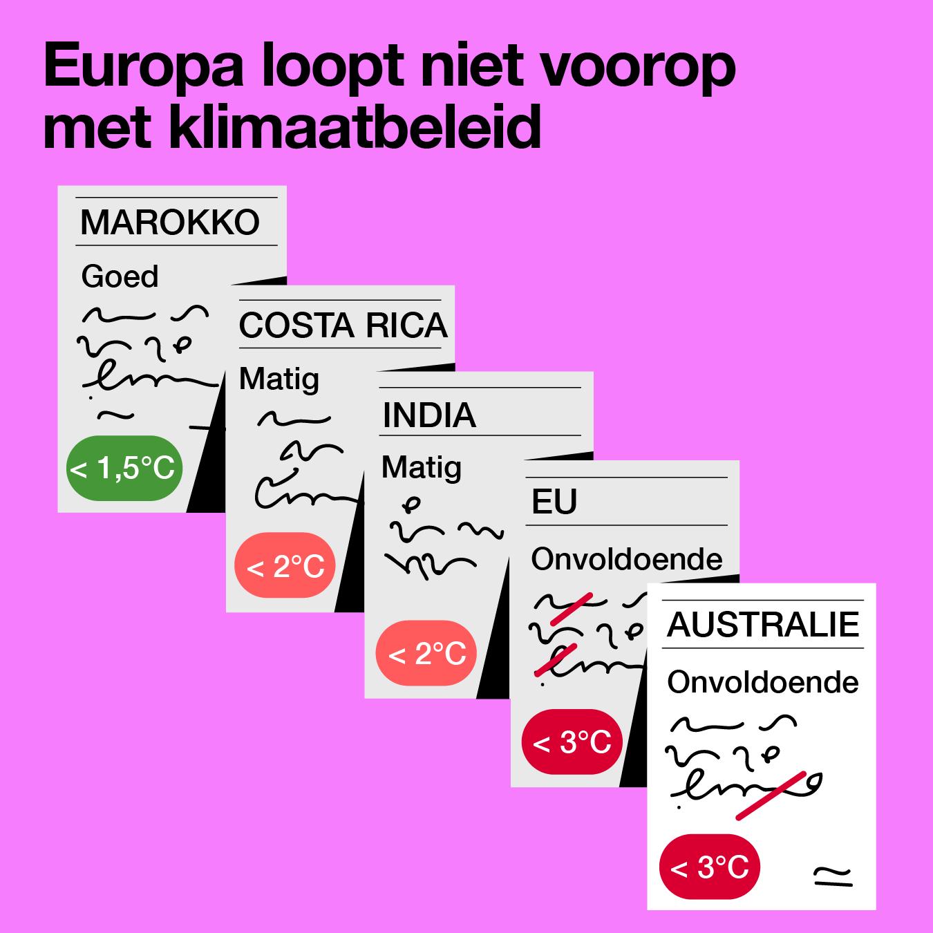 Europa loopt niet voorop met klimaatbeleid