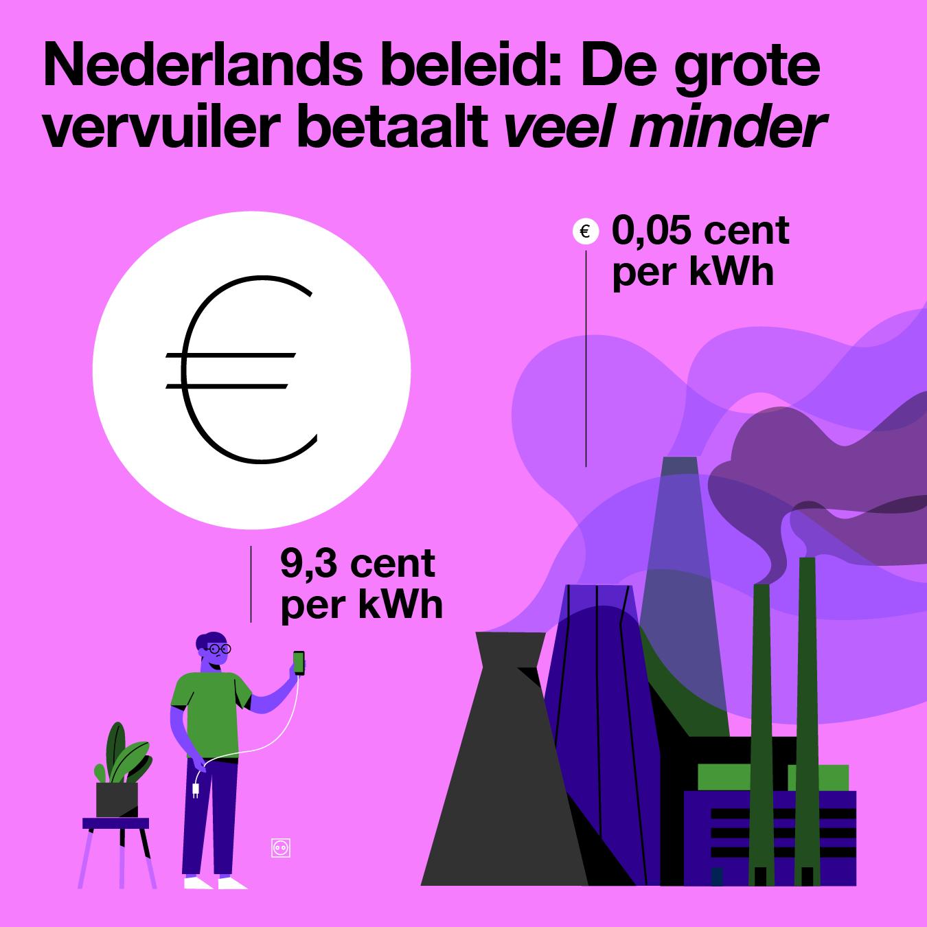 Nederlands beleid: De grote vervuiler betaalt veel minder