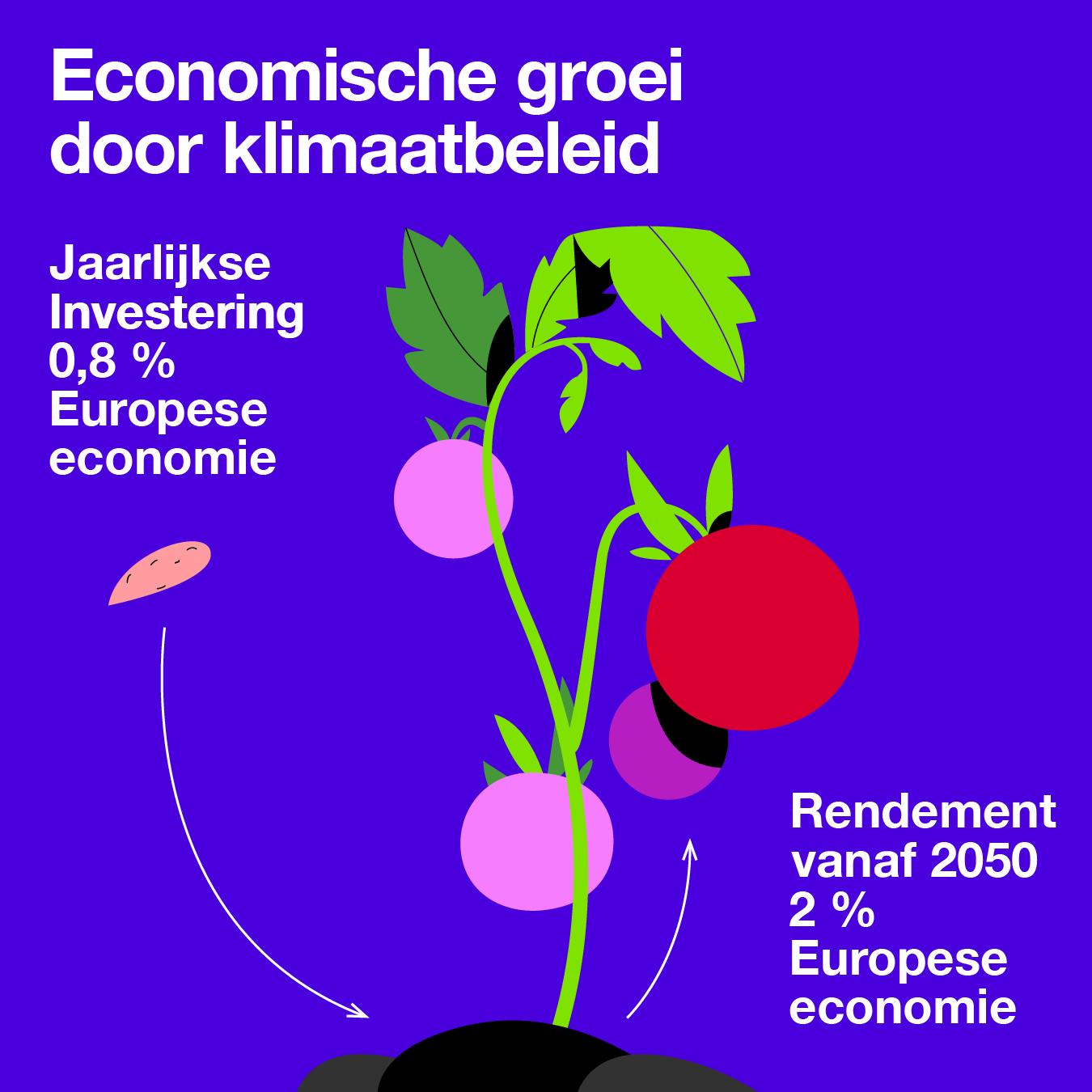 Economische groei door klimaatbeleid